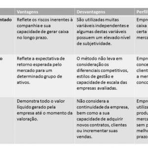 metodos-de-valuation-tabela