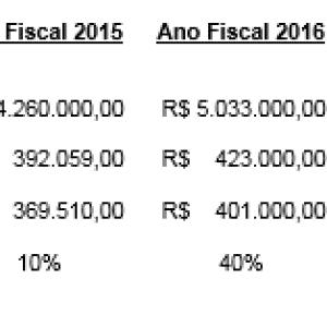 dados_para_avaliacao_de_empresa