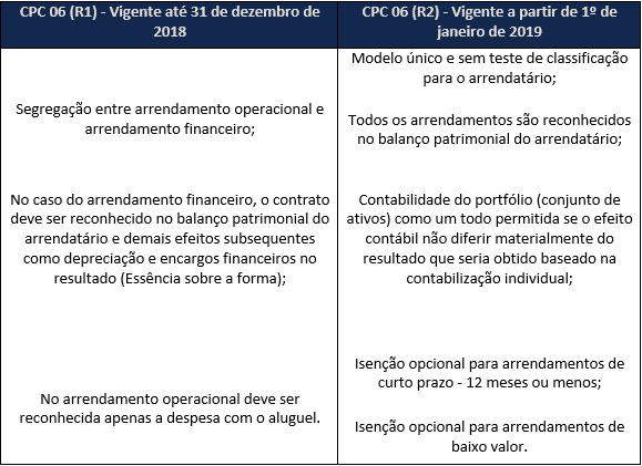 CPC 06 (R2)
