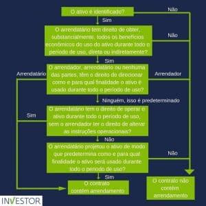 Fluxograma detalhado com o passo a passo para definir se o contrato é ou não um arrendamento mercantil conforme o CPC 06
