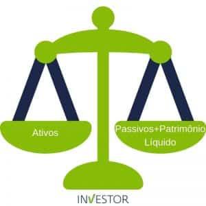 Ilustração de uma balança em que ao lado esquerdo estão representados os ativos e do lado direito os passivos e o patrimônio líquido como forma de representar o Balanço Patrimonial