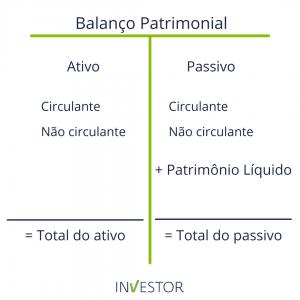 Balanço Patrimonial - Investor