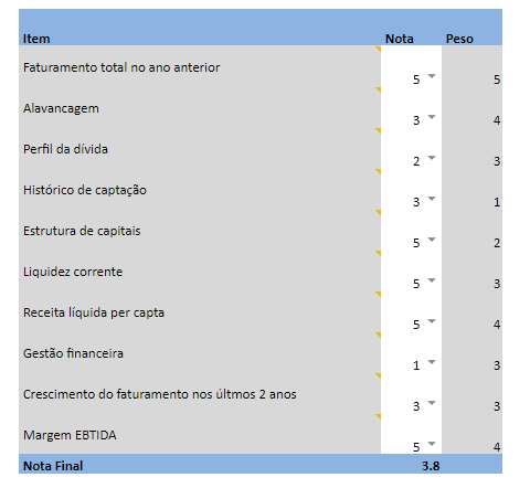 planilha-avaliacao-startup-financeiro